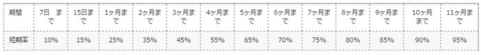 短期率計算の保険会社の返金率