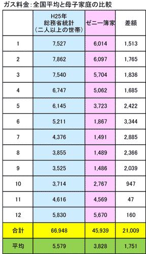 ガス料金全国平均比較