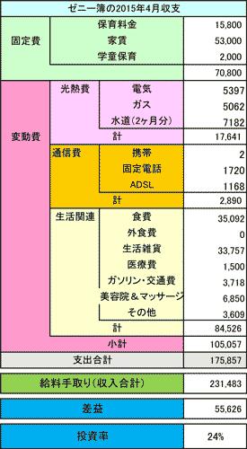 家計簿2015年4月