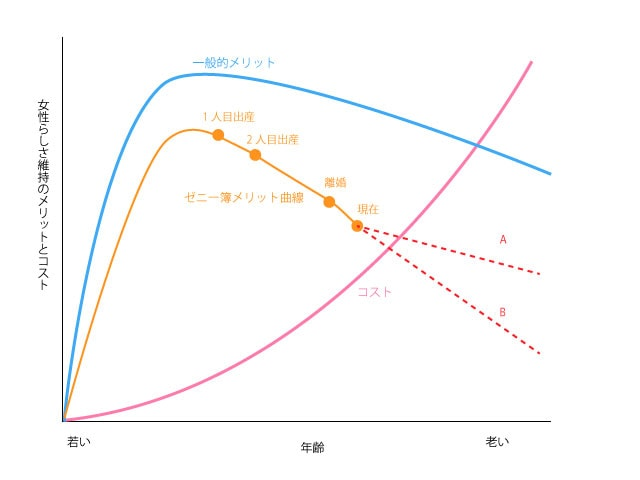 グラフで見るおばさん化