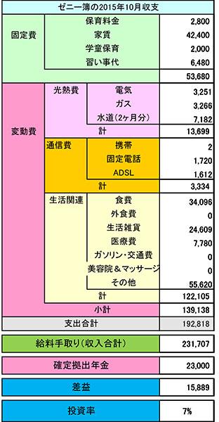 2015年10月 ある母子家庭の家計簿