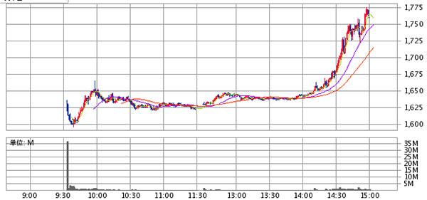 6178日本郵政IPO