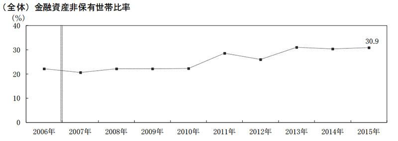 金融資産非保有世帯比率