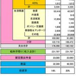 2015年12月 ある母子家庭の家計簿