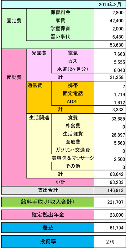 2016年2月 ある母子家庭の家計簿