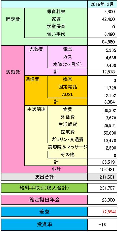 2016年12月の母子家庭の家計簿
