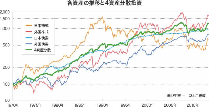 大和証券の資料
