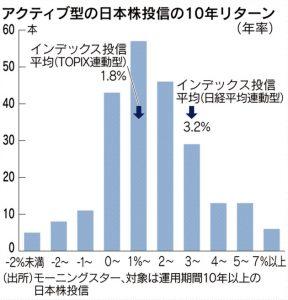 アクティブ型の日本株投信の10年リターン