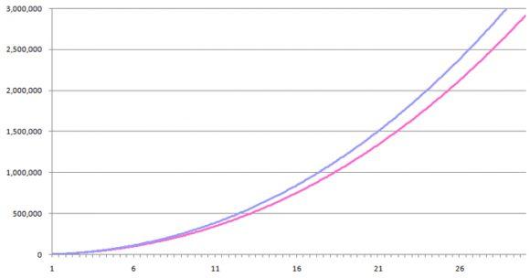 ひふみ年金とひふみ投信の差