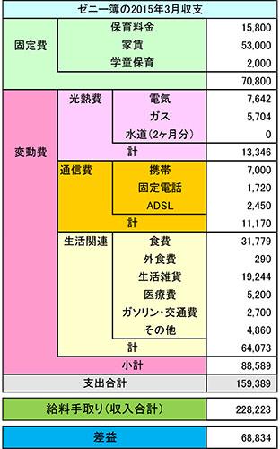 家計簿2015年3月