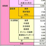 2015年5月 ある母子家庭の家計簿
