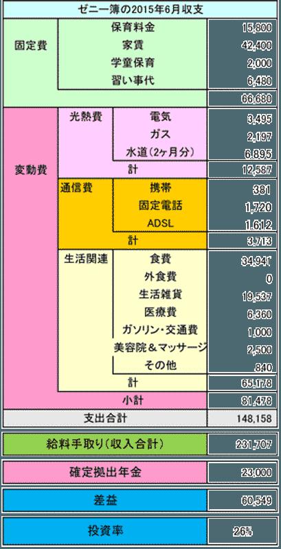 2015年6月の家計簿