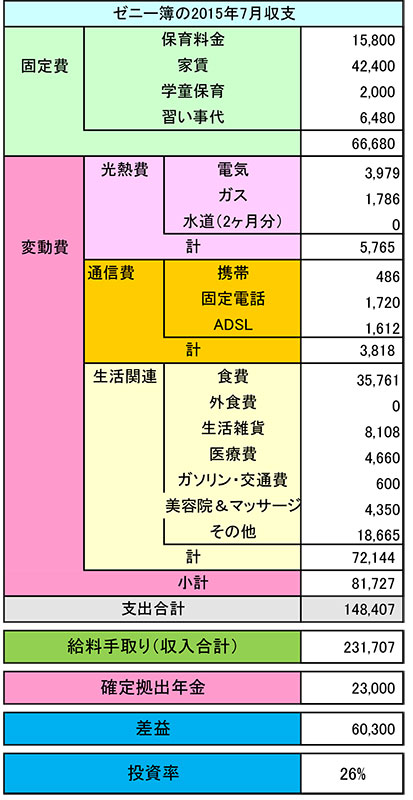 2015年7月 ある母子家庭の家計簿