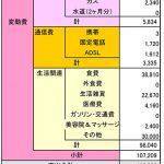 2015年9月 ある母子家庭の家計簿