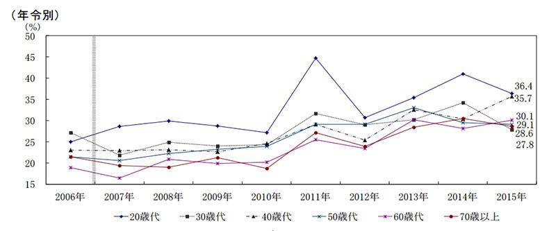 金融資産非保有世帯比率 年代別