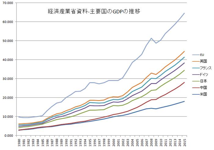 第1-1-1-2図 主要国の名目GDPの推移