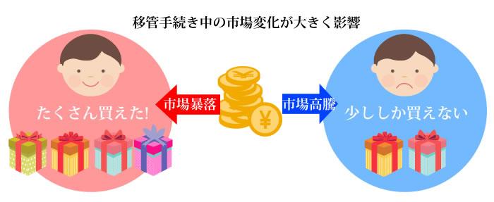 確定拠出年金移管には市場の変化が大きく影響