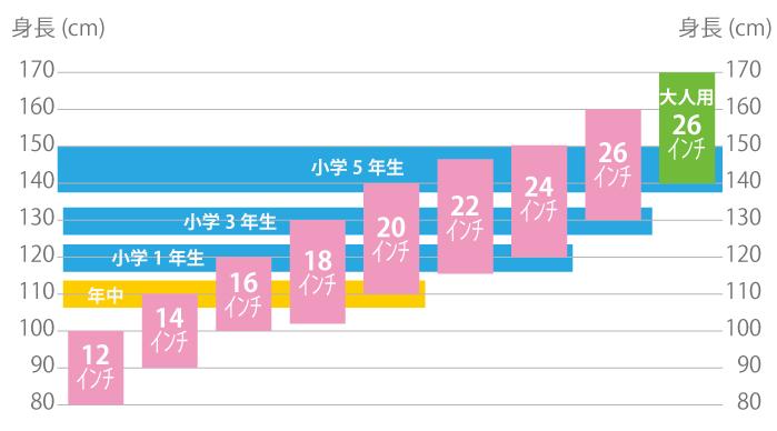 子供の身長(学年)と自転車のサイズ(インチ)の対応表