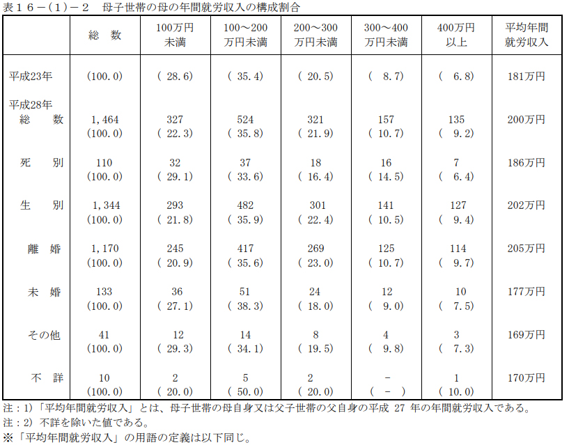 厚生労働省 平成28年度-全国ひとり親世帯等調査結果報告