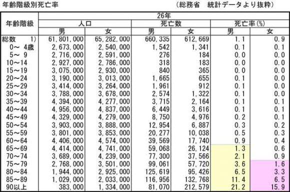 総務省統計局の人口データ 死亡率