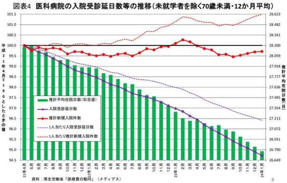 厚生労働省保険局調査課平成24年のデータ