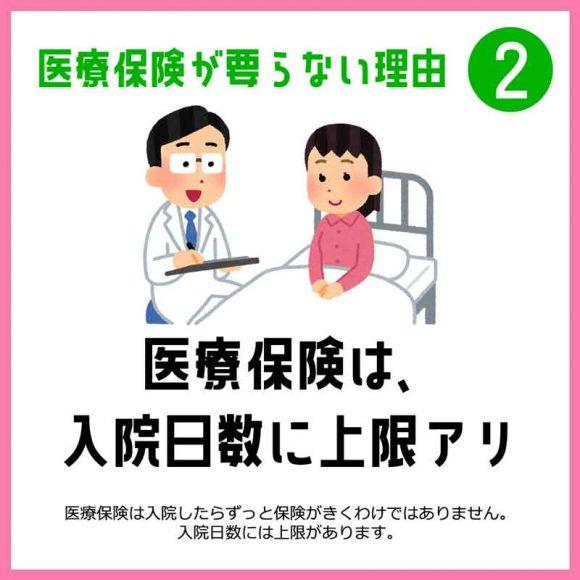 2.医療保険は、入院日数に上限あり